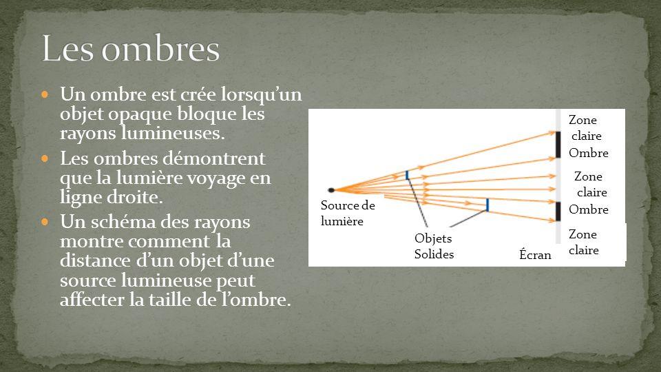 Un ombre est crée lorsquun objet opaque bloque les rayons lumineuses. Les ombres démontrent que la lumière voyage en ligne droite. Un schéma des rayon