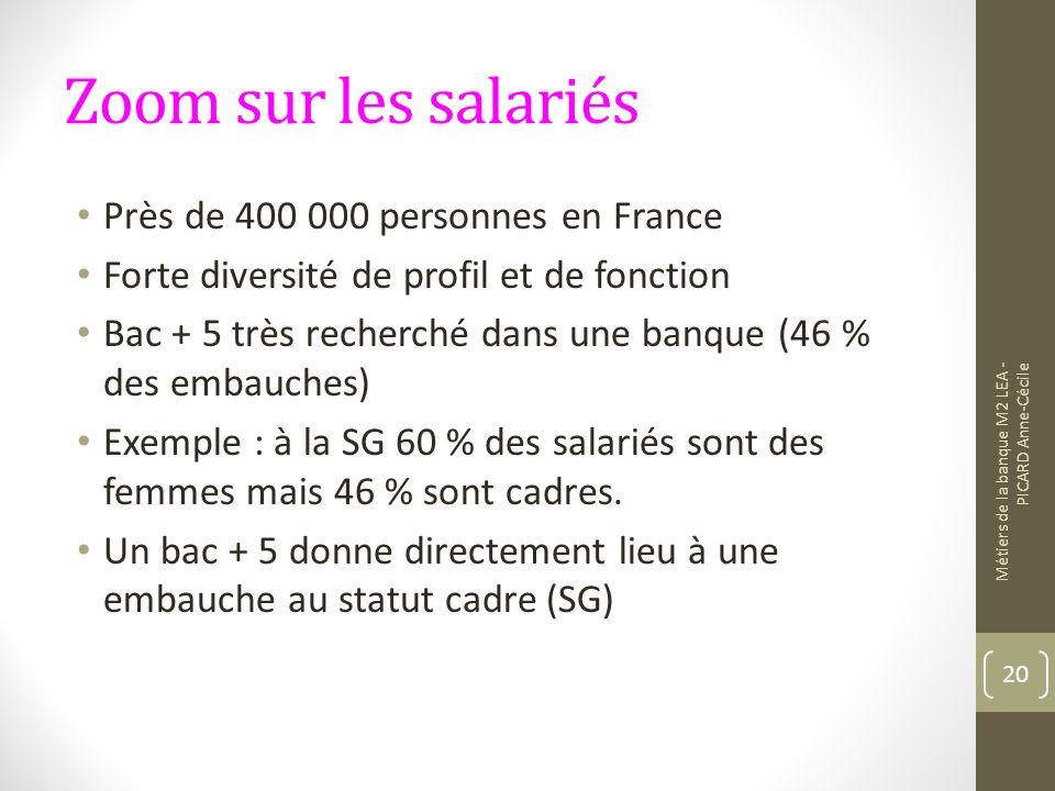 Zoom sur les salariés Près de 400 000 personnes en France Forte diversité de profil et de fonction Bac + 5 très recherché dans une banque (46 % des embauches) Exemple : à la SG 60 % des salariés sont des femmes mais 46 % sont cadres.
