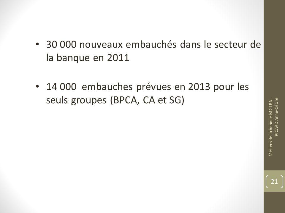 30 000 nouveaux embauchés dans le secteur de la banque en 2011 14 000 embauches prévues en 2013 pour les seuls groupes (BPCA, CA et SG) Métiers de la banque M2 LEA - PICARD Anne-Cécile 21