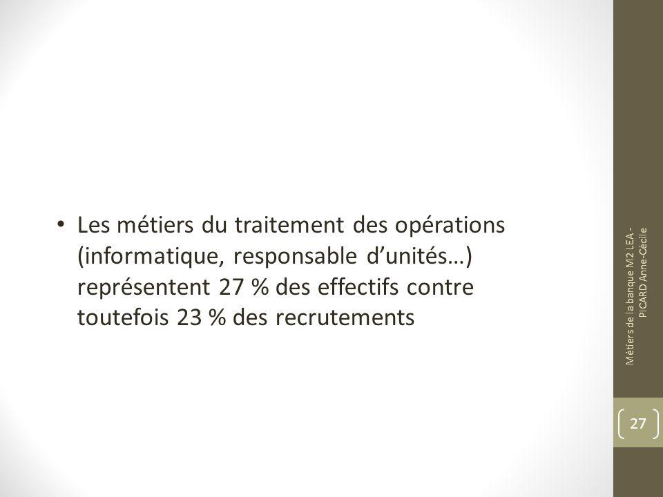 Métiers de la banque M2 LEA - PICARD Anne-Cécile 27 Les métiers du traitement des opérations (informatique, responsable dunités…) représentent 27 % des effectifs contre toutefois 23 % des recrutements