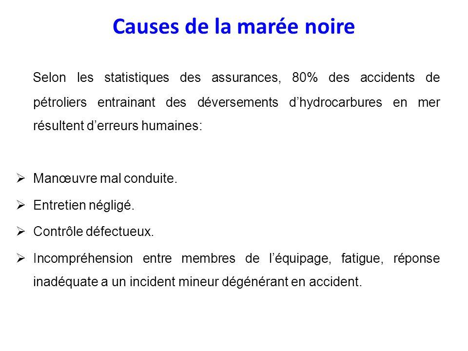 Causes de la marée noire Selon les statistiques des assurances, 80% des accidents de pétroliers entrainant des déversements dhydrocarbures en mer résu