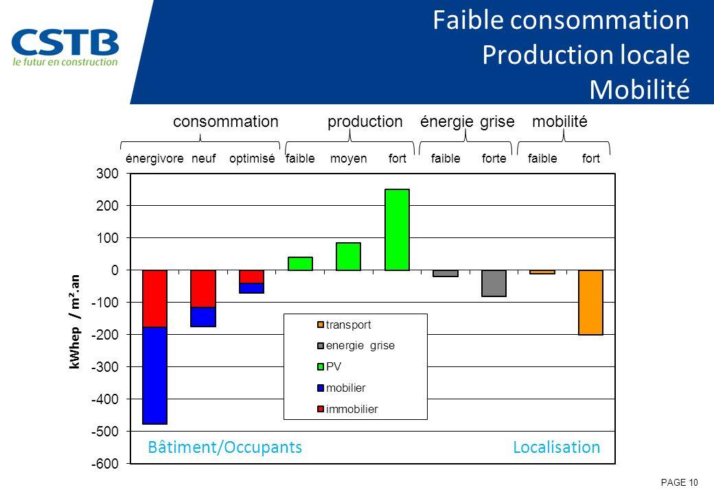 PAGE 10 Faible consommation Production locale Mobilité consommationproductionénergie grisemobilité Bâtiment/OccupantsLocalisation