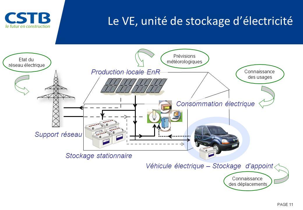Connaissance des usages Le VE, unité de stockage délectricité Stockage stationnaire Support réseau Production locale EnR Véhicule électrique – Stockag