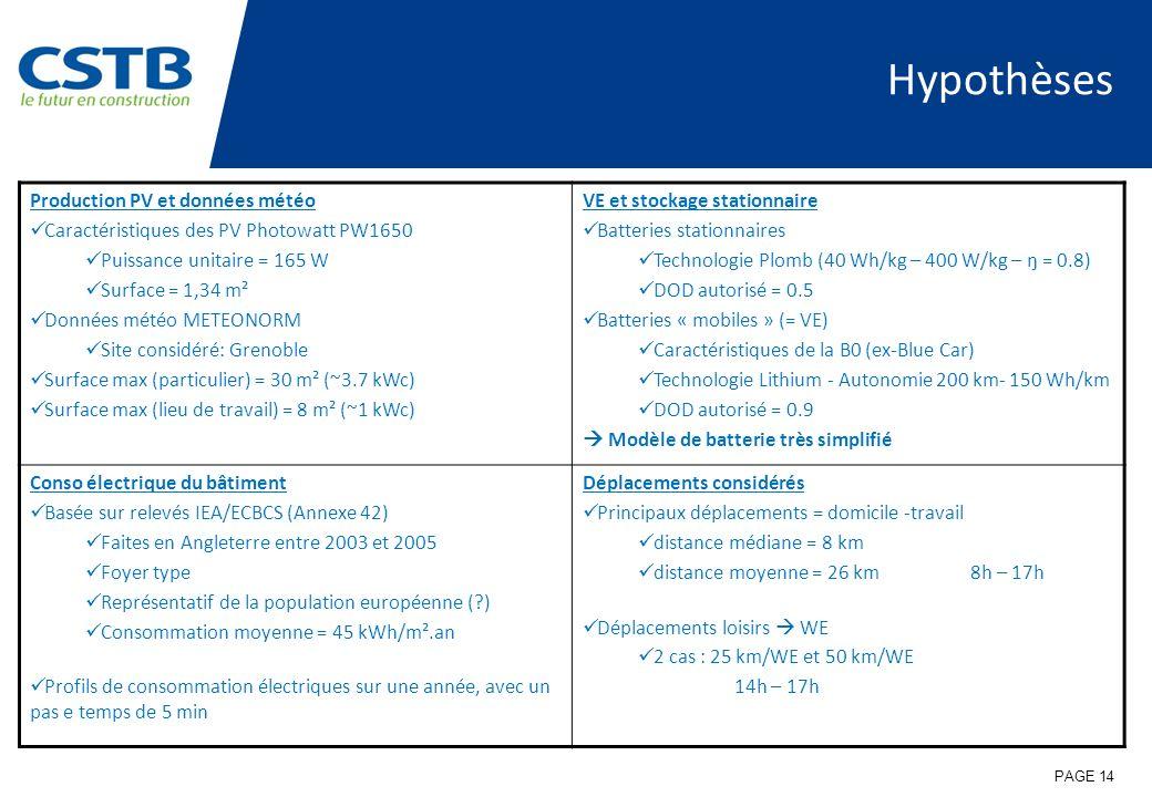 Hypothèses PAGE 14 Production PV et données météo Caractéristiques des PV Photowatt PW1650 Puissance unitaire = 165 W Surface = 1,34 m² Données météo