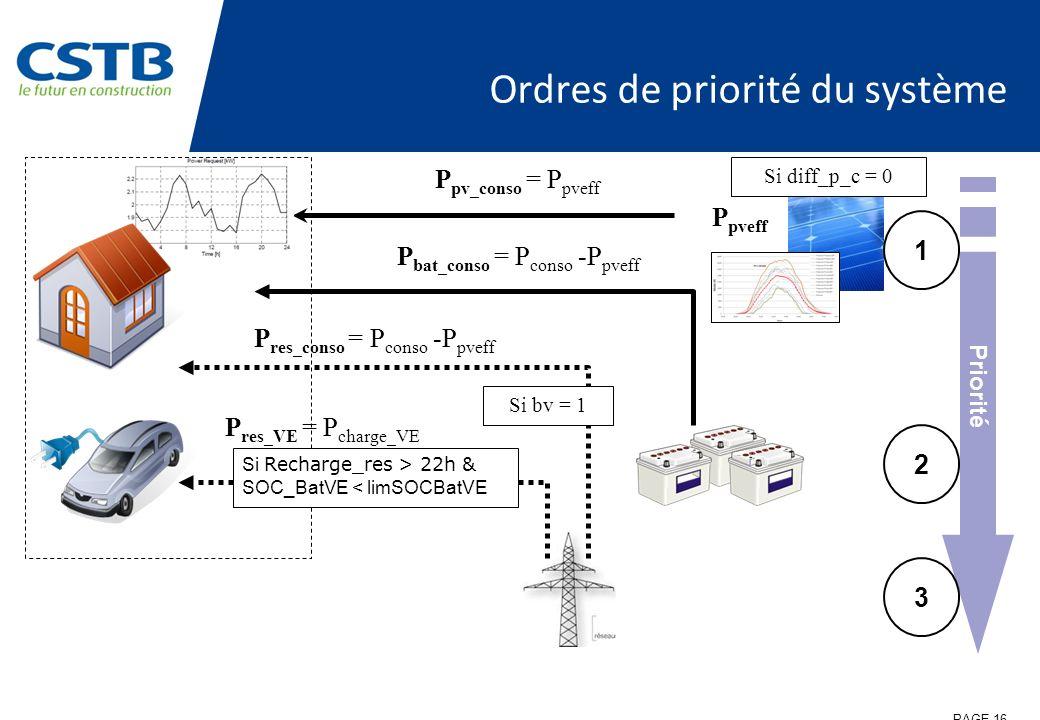 Ordres de priorité du système P pv_conso = P pveff P pveff P bat_conso = P conso -P pveff Si bv = 1 Si Recharge_res > 22h & SOC_BatVE < limSOCBatVE P