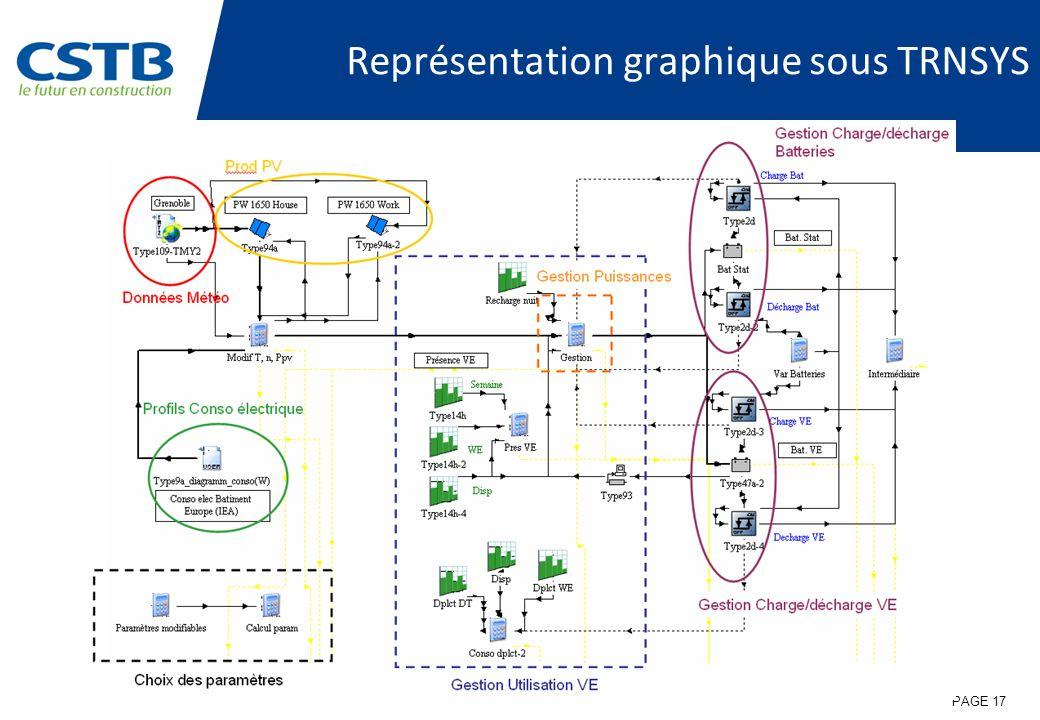 Représentation graphique sous TRNSYS PAGE 17