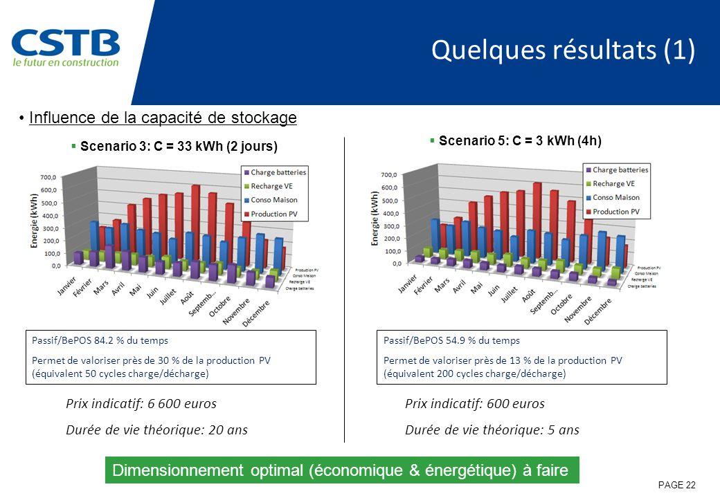 PAGE 22 Quelques résultats (1) Scenario 3: C = 33 kWh (2 jours) Scenario 5: C = 3 kWh (4h) Influence de la capacité de stockage Passif/BePOS 84.2 % du