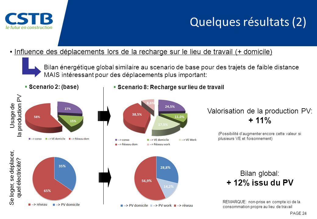 Quelques résultats (2) Influence des déplacements lors de la recharge sur le lieu de travail (+ domicile) Scenario 2: (base) Scenario 8: Recharge sur