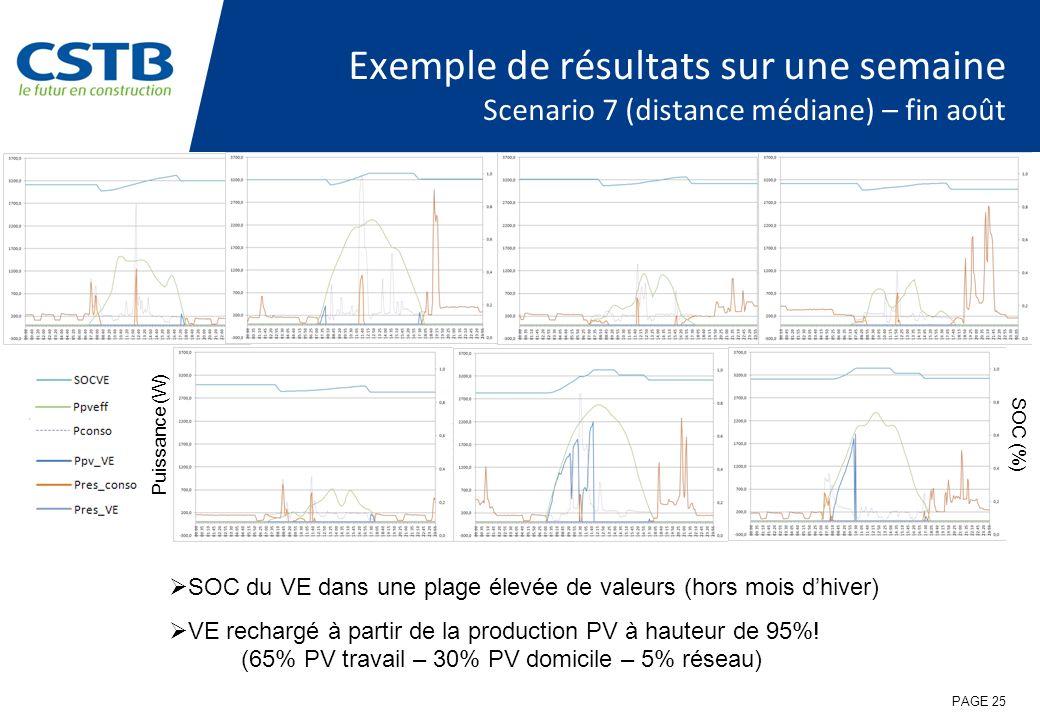 Exemple de résultats sur une semaine Scenario 7 (distance médiane) – fin août SOC du VE dans une plage élevée de valeurs (hors mois dhiver) VE recharg