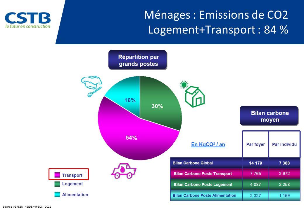 Ménages : Emissions de CO2 Logement+Transport : 84 % Source : GREEN INSIDE – IPSOS - 2011