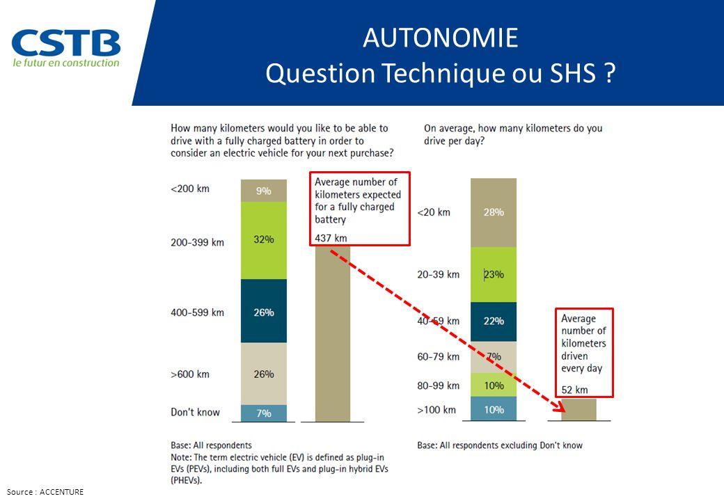 Source : ACCENTURE AUTONOMIE Question Technique ou SHS ?