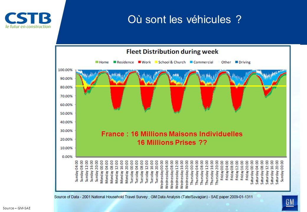 Source – GM-SAE Où sont les véhicules ? France : 16 Millions Maisons Individuelles 16 Millions Prises ??