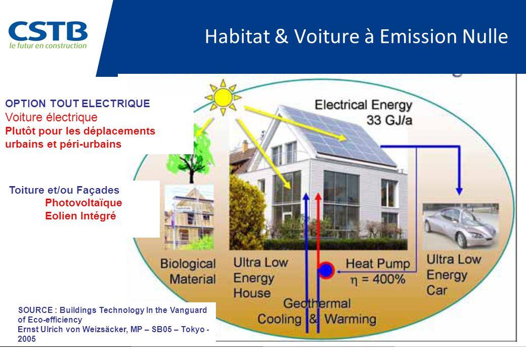 Habitat & Voiture à Emission Nulle SOURCE : Buildings Technology In the Vanguard of Eco-efficiency Ernst Ulrich von Weizsäcker, MP – SB05 – Tokyo - 20