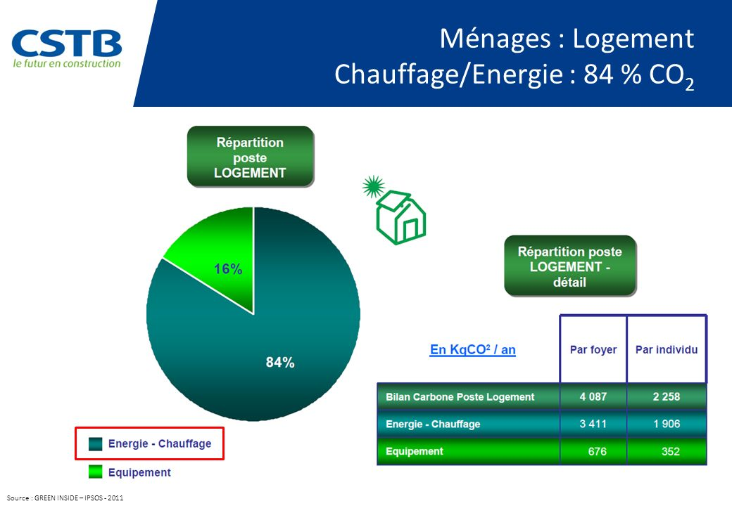 Ménages : Transports Véhicule Personnel : 79% CO 2 Source : GREEN INSIDE – IPSOS - 2011