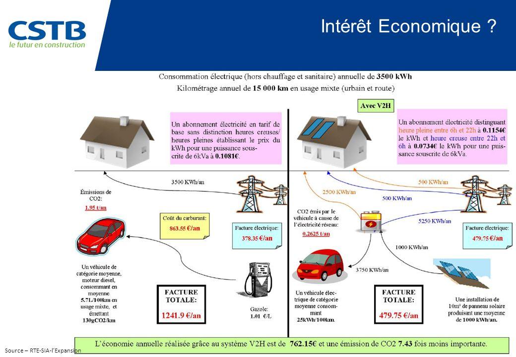 Intérêt Economique ? Source – RTE-SIA-lExpansion
