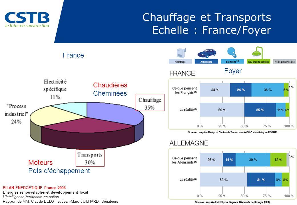 Chauffage et Transports Echelle : France/Foyer Chaudières Cheminées Moteurs Pots déchappement BILAN ENERGETIQUE France 2006 Énergies renouvelables et