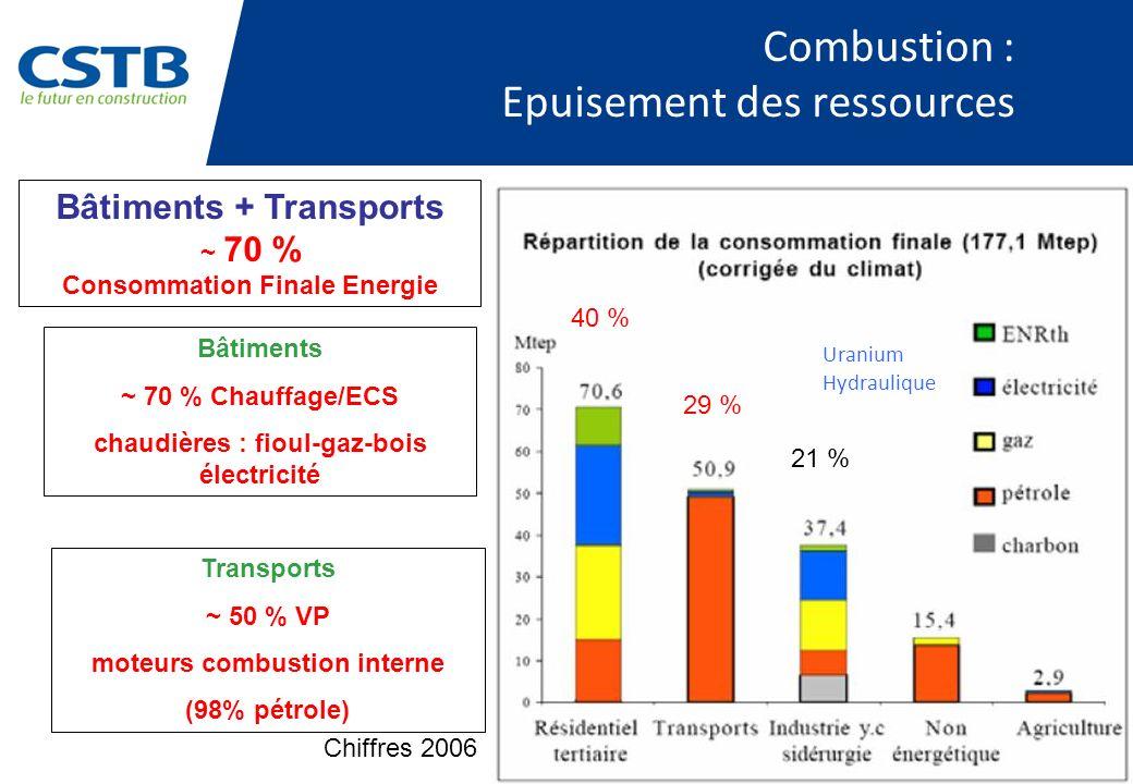 Combustion : Epuisement des ressources 40 % 29 % 21 % Bâtiments + Transports ~ 70 % Consommation Finale Energie Bâtiments ~ 70 % Chauffage/ECS chaudiè