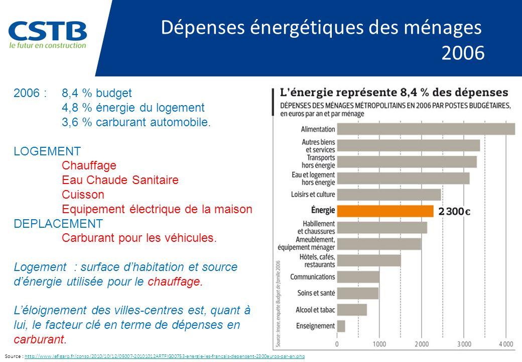 Dépenses énergétiques des ménages 2006 2006 :8,4 % budget 4,8 % énergie du logement 3,6 % carburant automobile. LOGEMENT Chauffage Eau Chaude Sanitair