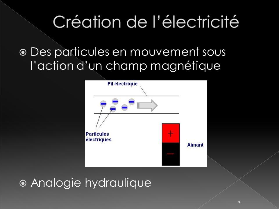 Des particules en mouvement sous laction dun champ magnétique Analogie hydraulique 3