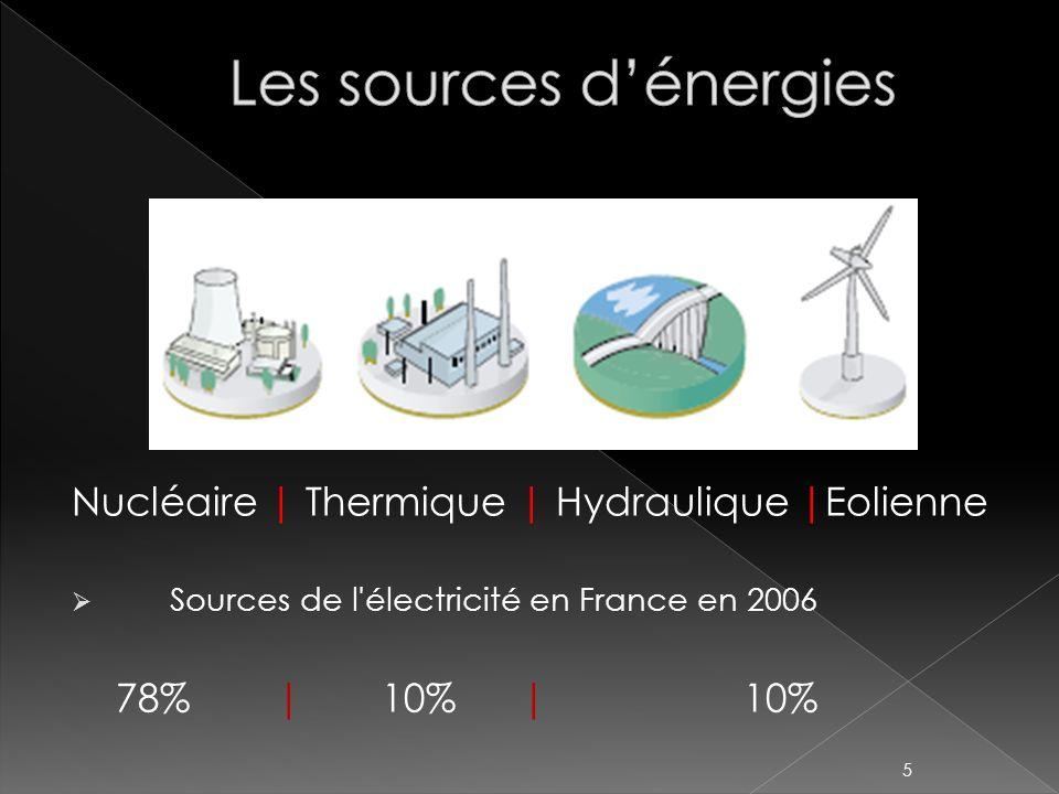 Nucléaire | Thermique | Hydraulique |Eolienne Sources de l'électricité en France en 2006 78%|10% | 10% 5