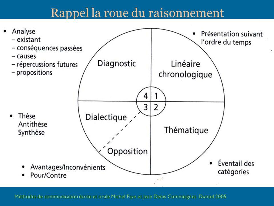 4 types de plan Méthodes de communication écrite et orale Michel Faye et Jean Denis Commeignes Dunod 2005 Rappel la roue du raisonnement