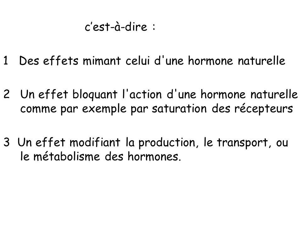 cest-à-dire : 1 Des effets mimant celui d'une hormone naturelle 2Un effet bloquant l'action d'une hormone naturelle comme par exemple par saturation d