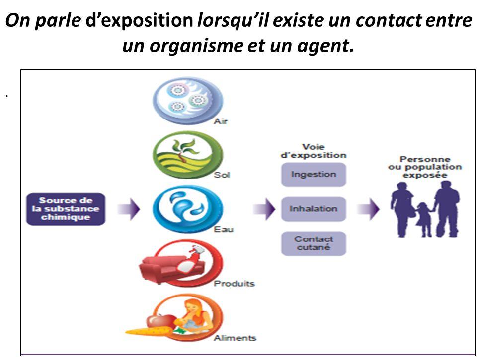 . On parle dexposition lorsquil existe un contact entre un organisme et un agent.
