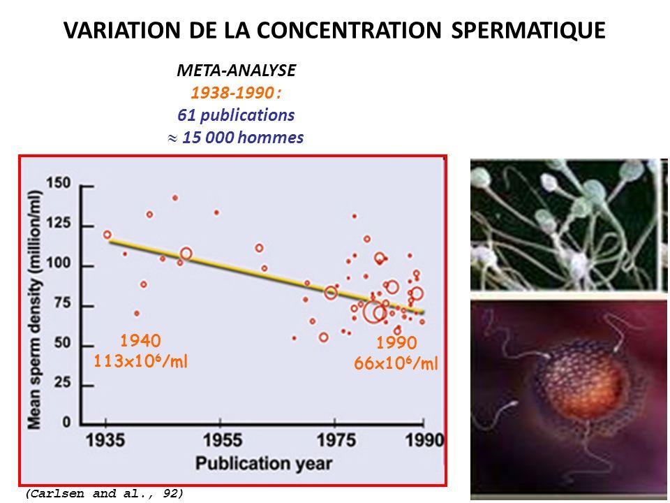 META-ANALYSE 1938-1990 : 61 publications 15 000 hommes VARIATION DE LA CONCENTRATION SPERMATIQUE 1940 113x10 6 /ml 1990 66x10 6 /ml (Carlsen and al.,
