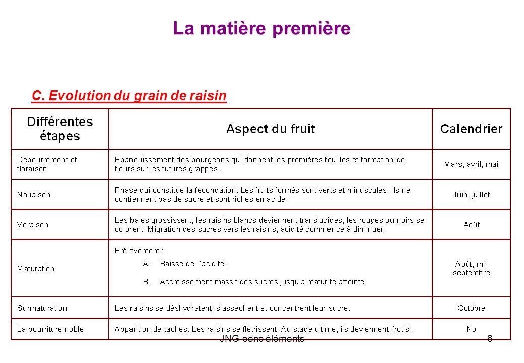 LE VIN ET SON ELEVAGE Origine des macromolécules et quantités dans le vin Les apports du raisin : * Matières colorantes ou anthocyanes: 0.2 à 0.5 g/l * Tanins condensés (aux anthocyanes): 1 à 5 g/l * Protéines: 0.05 à 0.1 g/l * Polysaccharides neutres (gommes ou mucilages) et acides (pectines) Les apports des levures Cest par leur paroi cellulaire que les levures enrichissent le vin en composés colloïdaux : * les glucanes (polymères du glucose) * les mannoprotéines (glycoprotéines de la paroi = polysaccharides contenant une fraction protéique dans leur structure).