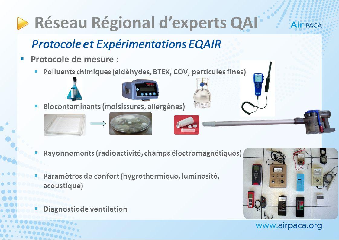 Protocole de mesure : Polluants chimiques (aldéhydes, BTEX, COV, particules fines) Biocontaminants (moisissures, allergènes) Rayonnements (radioactivité, champs électromagnétiques) Paramètres de confort (hygrothermique, luminosité, acoustique) Diagnostic de ventilation Protocole et Expérimentations EQAIR Réseau Régional dexperts QAI