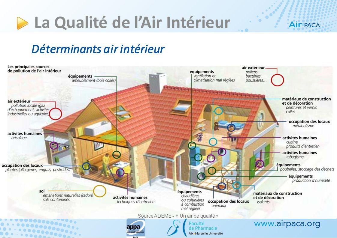 Déterminants air intérieur Air extérieur Sols Bâtiments Occupants Air extérieur Sols Pollution Radon Bâtiments Activités Equipements Produits de conso
