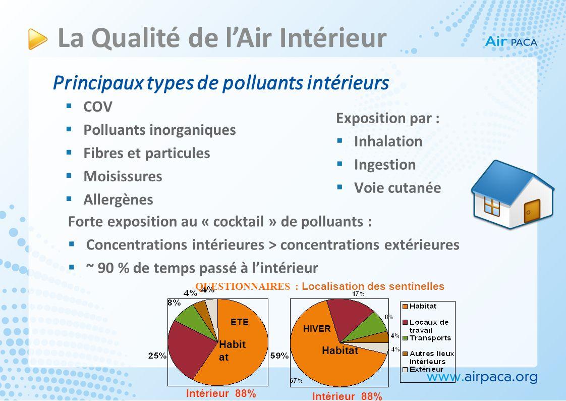 COV Polluants inorganiques Fibres et particules Moisissures Allergènes La Qualité de lAir Intérieur Principaux types de polluants intérieurs Expositio