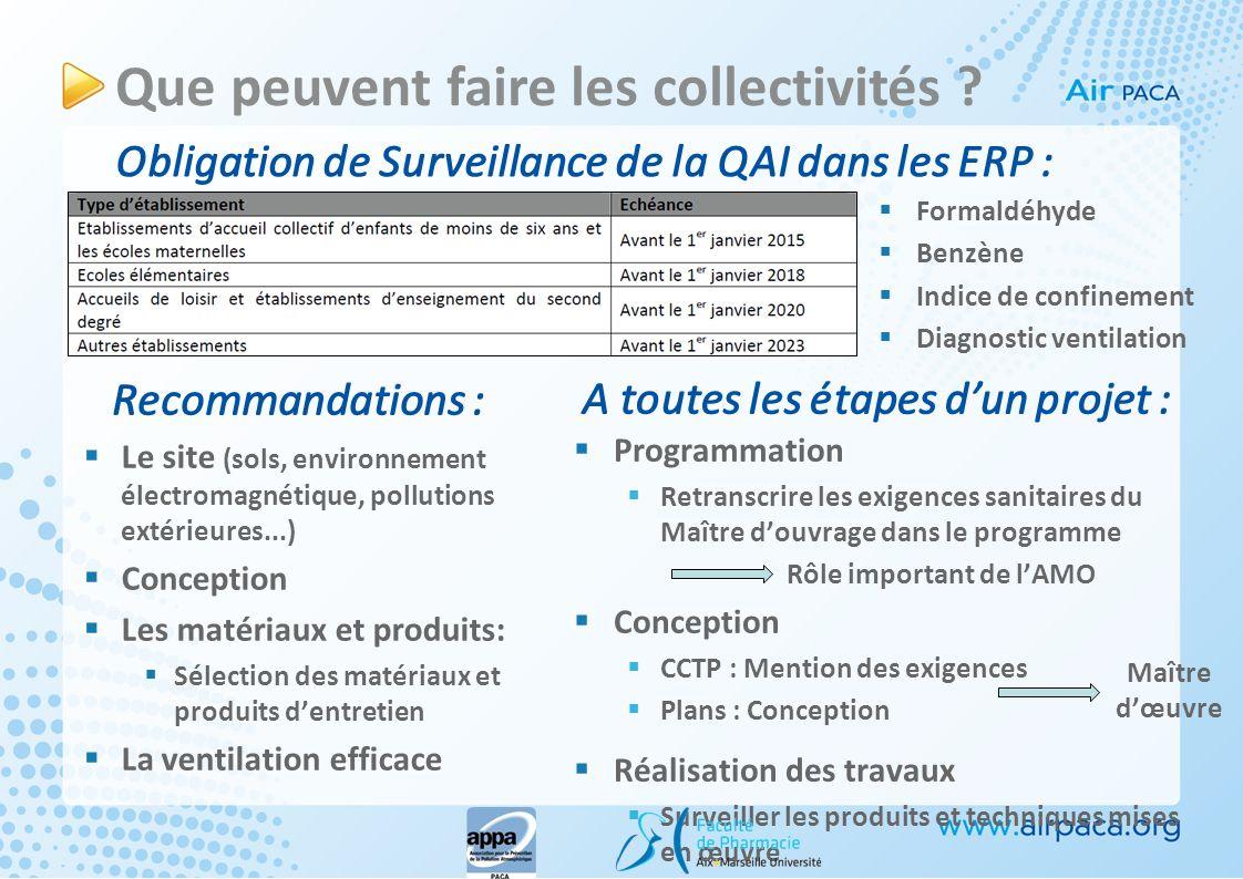 Obligation de Surveillance de la QAI dans les ERP : Recommandations : Que peuvent faire les collectivités ? Le site (sols, environnement électromagnét