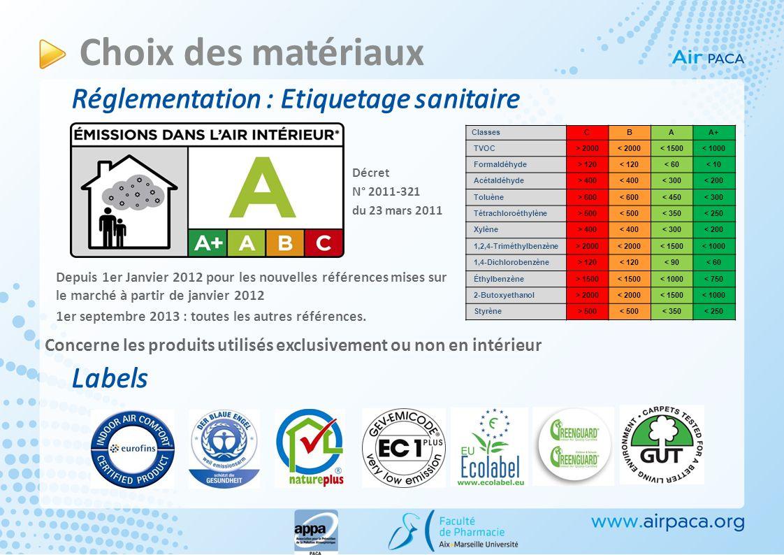Choix des matériaux Réglementation : Etiquetage sanitaire Décret N° 2011-321 du 23 mars 2011 ClassesCBAA+ TVOC> 2000< 2000< 1500< 1000 Formaldéhyde> 1