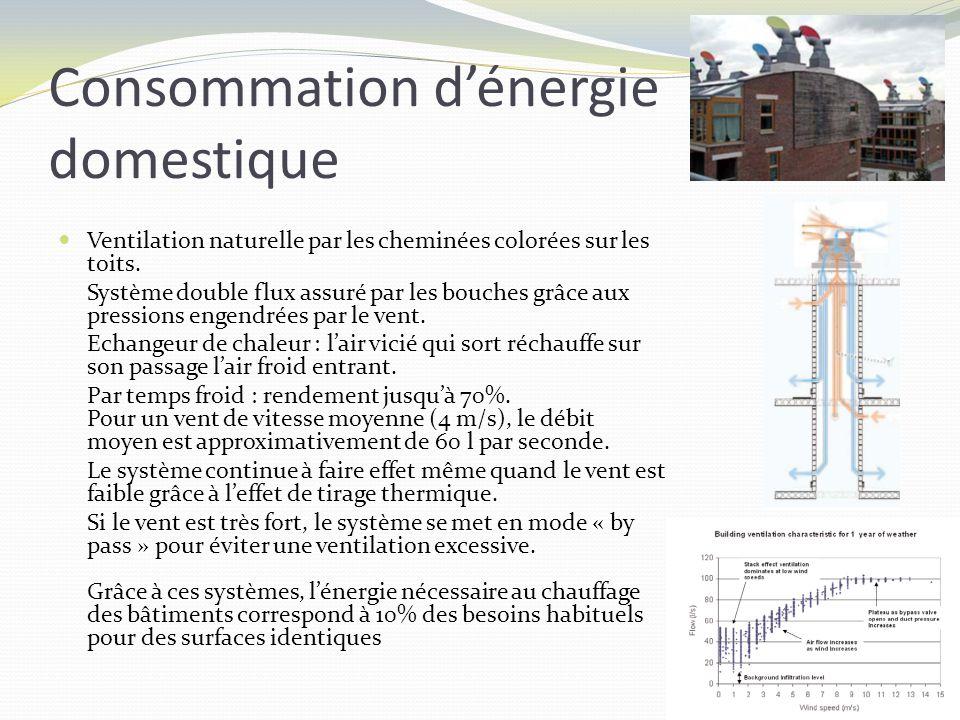 Consommation dénergie domestique Ventilation naturelle par les cheminées colorées sur les toits. Système double flux assuré par les bouches grâce aux