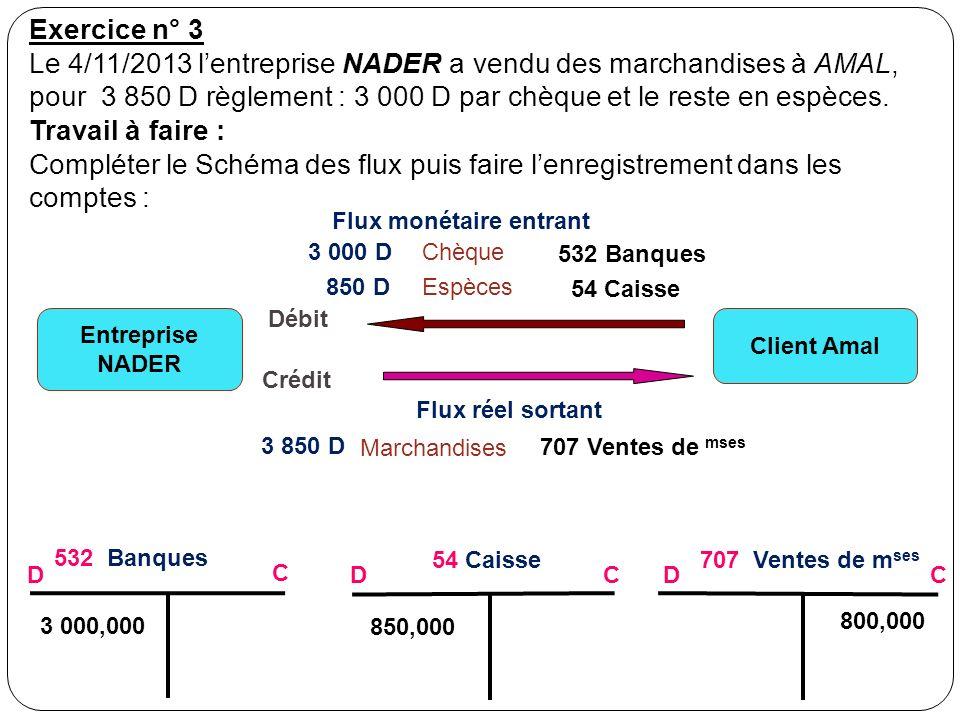 Exercice n° 3 Le 4/11/2013 lentreprise NADER a vendu des marchandises à AMAL, pour 3 850 D règlement : 3 000 D par chèque et le reste en espèces.