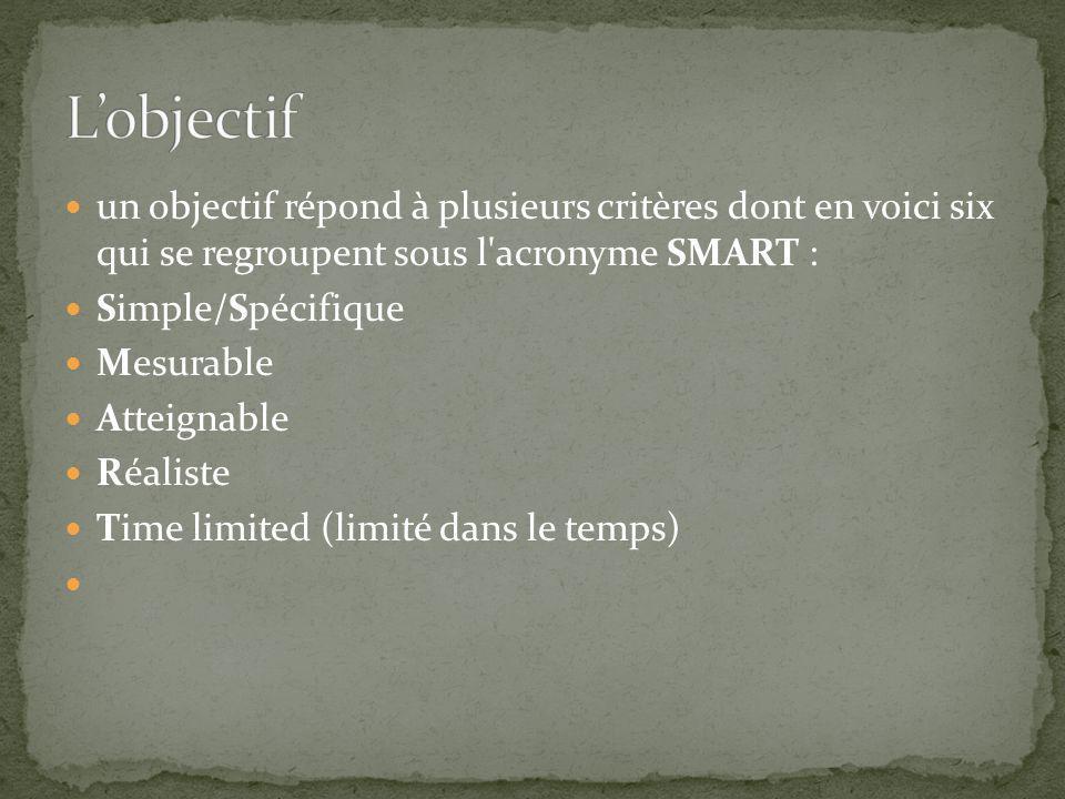un objectif répond à plusieurs critères dont en voici six qui se regroupent sous l acronyme SMART : Simple/Spécifique Mesurable Atteignable Réaliste Time limited (limité dans le temps)