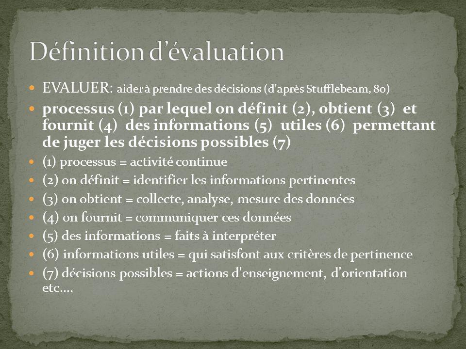 EVALUER: aider à prendre des décisions (d après Stufflebeam, 80) processus (1) par lequel on définit (2), obtient (3) et fournit (4) des informations (5) utiles (6) permettant de juger les décisions possibles (7) (1) processus = activité continue (2) on définit = identifier les informations pertinentes (3) on obtient = collecte, analyse, mesure des données (4) on fournit = communiquer ces données (5) des informations = faits à interpréter (6) informations utiles = qui satisfont aux critères de pertinence (7) décisions possibles = actions d enseignement, d orientation etc....