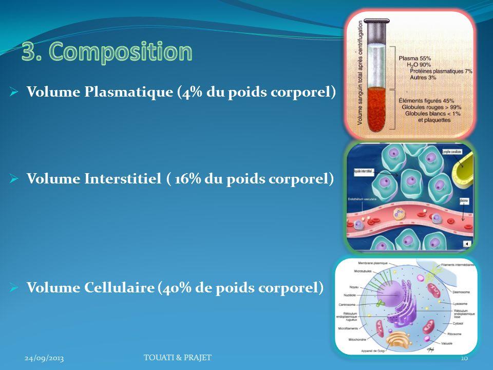Volume Plasmatique (4% du poids corporel) Volume Interstitiel ( 16% du poids corporel) Volume Cellulaire (40% de poids corporel) 24/09/2013TOUATI & PR