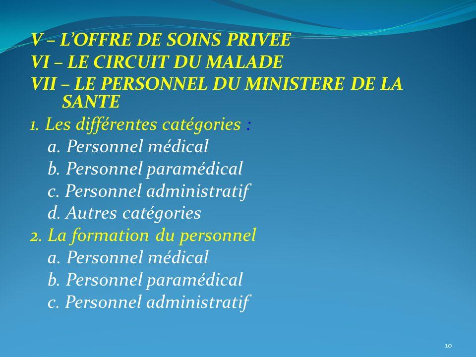 V – LOFFRE DE SOINS PRIVEE VI – LE CIRCUIT DU MALADE VII – LE PERSONNEL DU MINISTERE DE LA SANTE 1. Les différentes catégories : a. Personnel médical