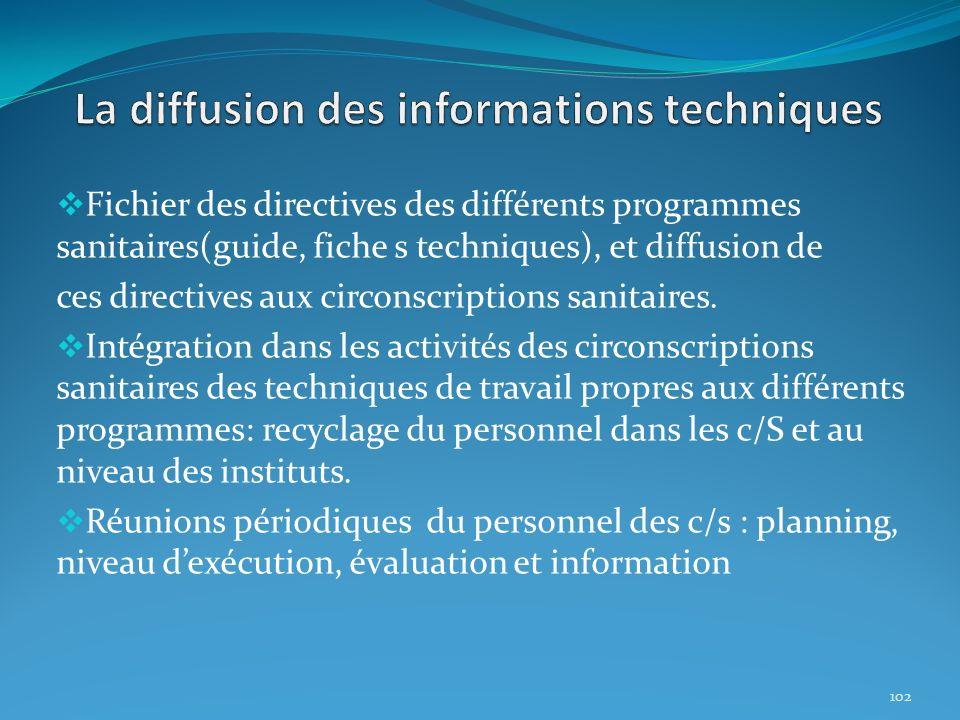 Fichier des directives des différents programmes sanitaires(guide, fiche s techniques), et diffusion de ces directives aux circonscriptions sanitaires