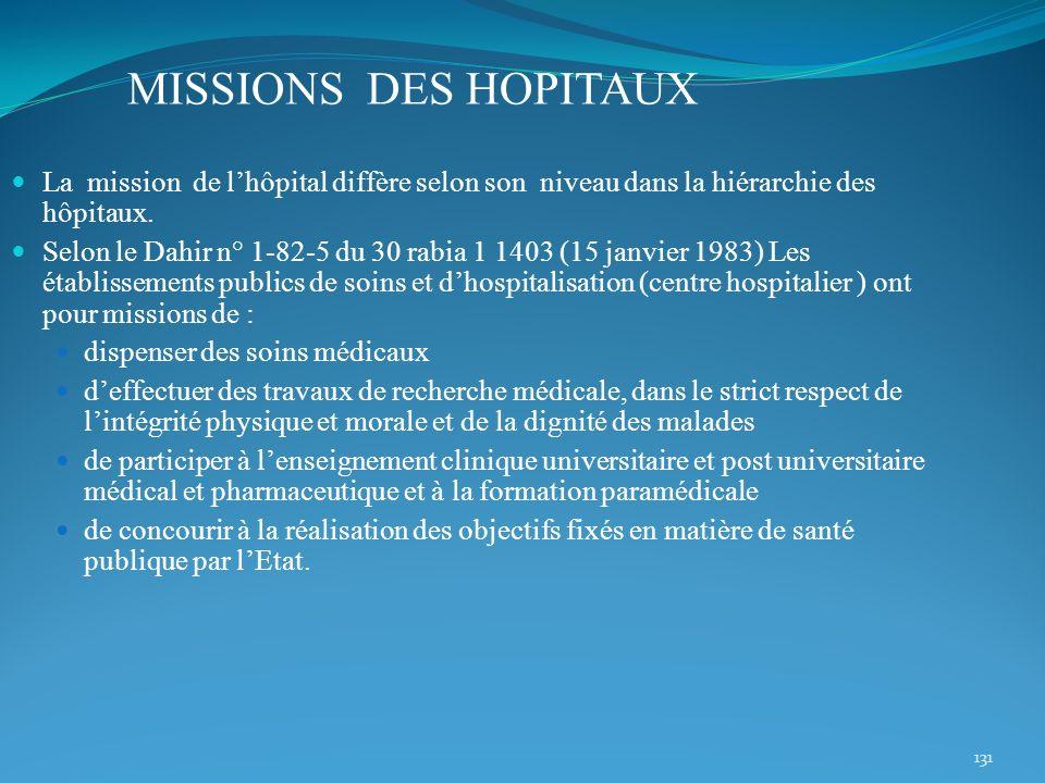 131 MISSIONS DES HOPITAUX La mission de lhôpital diffère selon son niveau dans la hiérarchie des hôpitaux. Selon le Dahir n° 1-82-5 du 30 rabia 1 1403