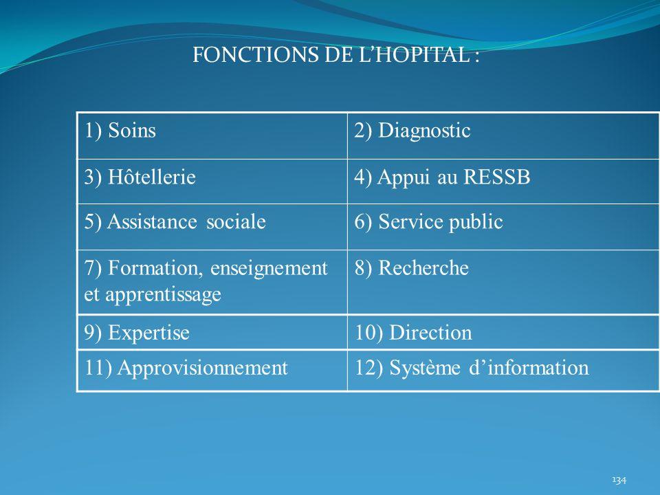 134 1) Soins2) Diagnostic 3) Hôtellerie4) Appui au RESSB 5) Assistance sociale6) Service public 7) Formation, enseignement et apprentissage 8) Recherc