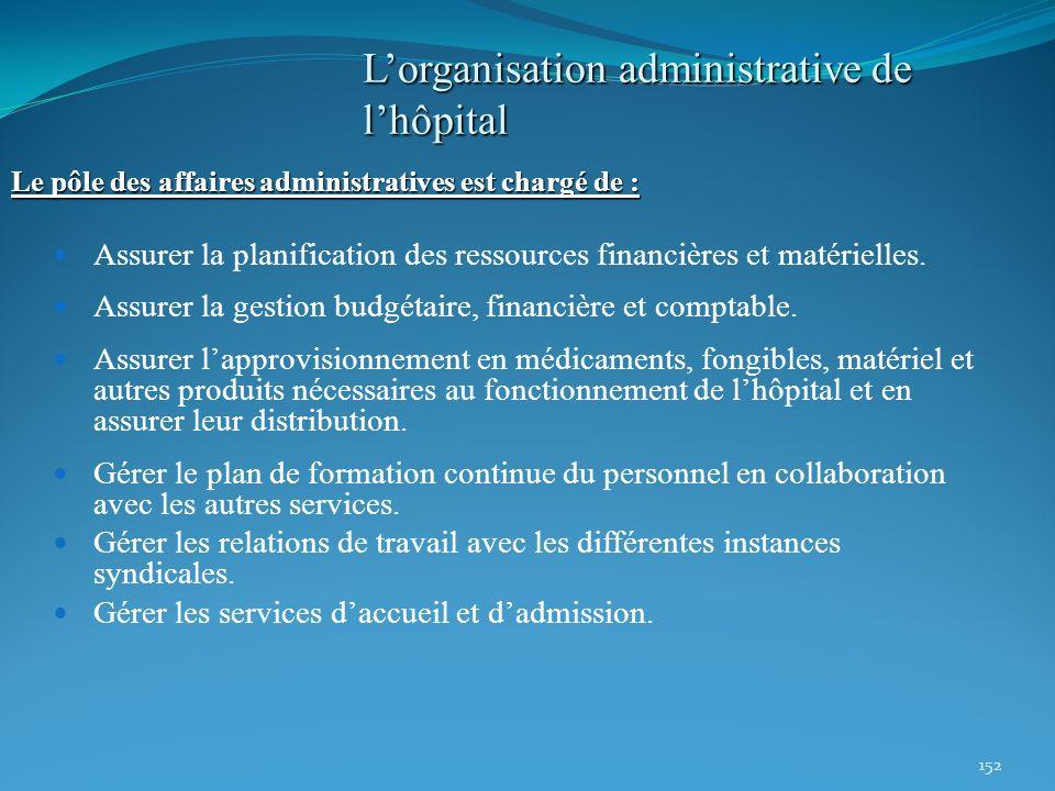 152 Le pôle des affaires administratives est chargé de : Assurer la planification des ressources financières et matérielles. Assurer la gestion budgét