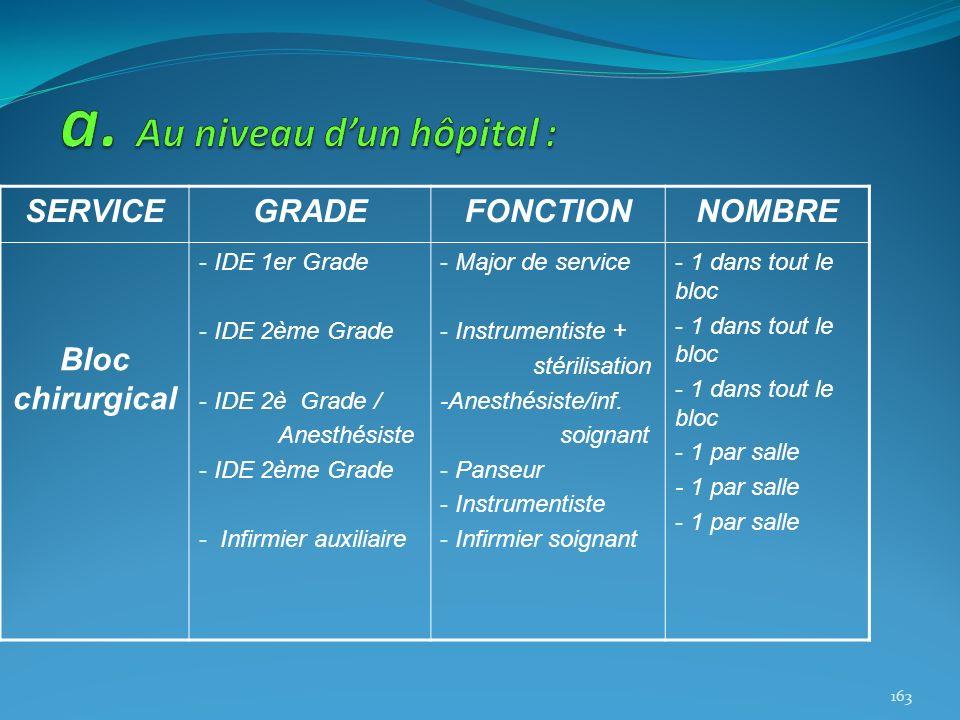 SERVICEGRADEFONCTIONNOMBRE Bloc chirurgical - IDE 1er Grade - IDE 2ème Grade - IDE 2è Grade / Anesthésiste - IDE 2ème Grade - Infirmier auxiliaire - M