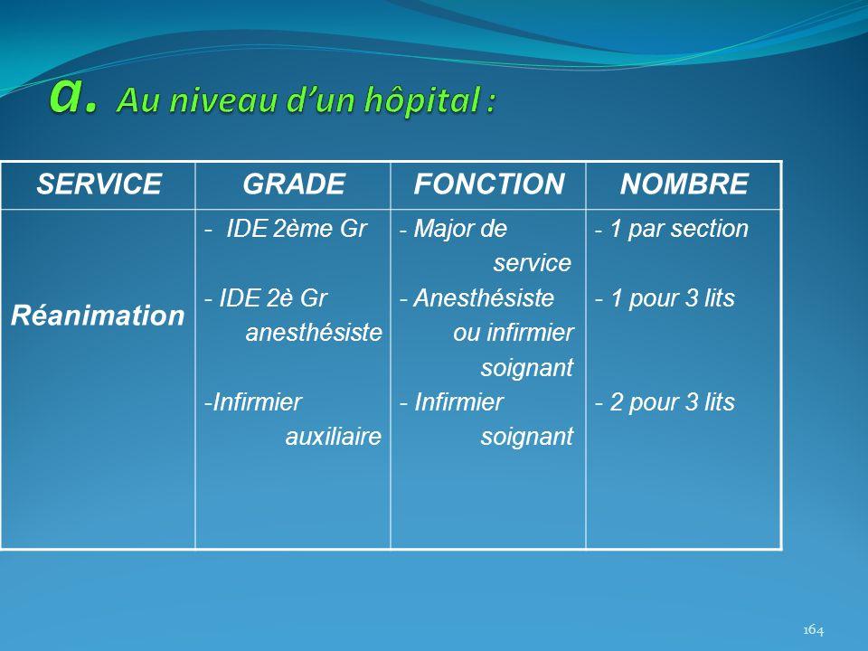 SERVICEGRADEFONCTIONNOMBRE Réanimation - IDE 2ème Gr - IDE 2è Gr anesthésiste -Infirmier auxiliaire - Major de service - Anesthésiste ou infirmier soi