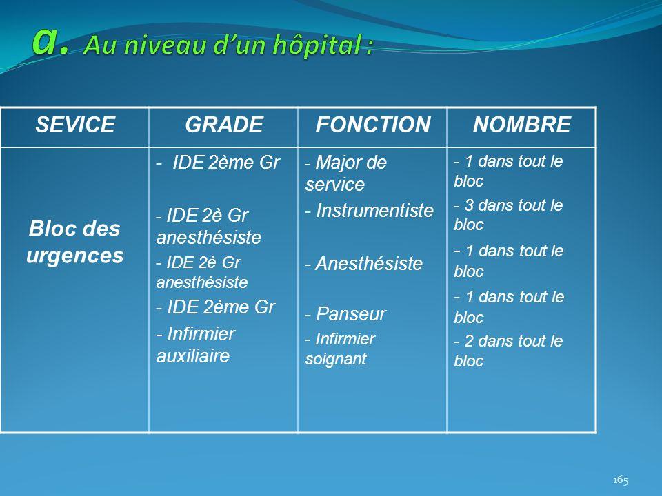 SEVICEGRADEFONCTIONNOMBRE Bloc des urgences - IDE 2ème Gr - IDE 2è Gr anesthésiste - IDE 2ème Gr - Infirmier auxiliaire - Major de service - Instrumen