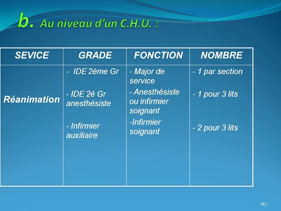 SEVICEGRADEFONCTIONNOMBRE Réanimation - IDE 2ème Gr - IDE 2è Gr anesthésiste - Infirmier auxiliaire - Major de service - Anesthésiste ou infirmier soi