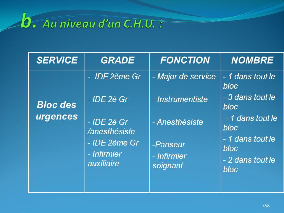 SERVICEGRADEFONCTIONNOMBRE Bloc des urgences - IDE 2ème Gr - IDE 2è Gr - IDE 2è Gr /anesthésiste - IDE 2ème Gr - Infirmier auxiliaire - Major de servi