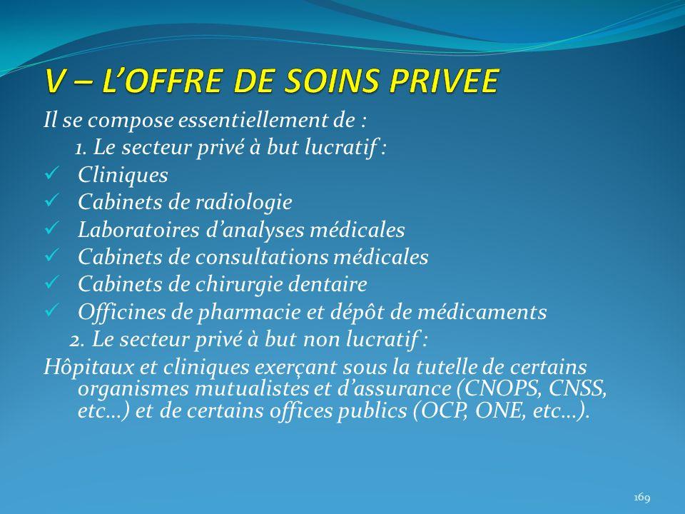 Il se compose essentiellement de : 1. Le secteur privé à but lucratif : Cliniques Cabinets de radiologie Laboratoires danalyses médicales Cabinets de